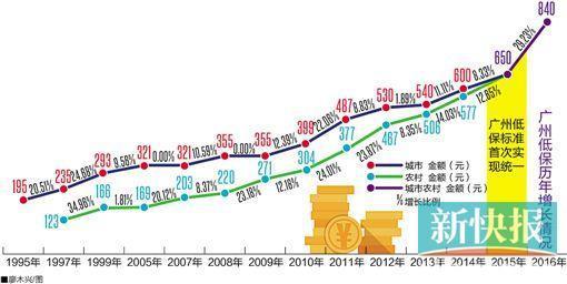Guangzhou minimum standard of 30% yuan per person per month rose nearly 840