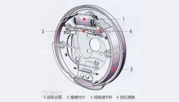 通风盘式(vented disc),顾名思义具有透风功效,指的是汽车在行使当中图片