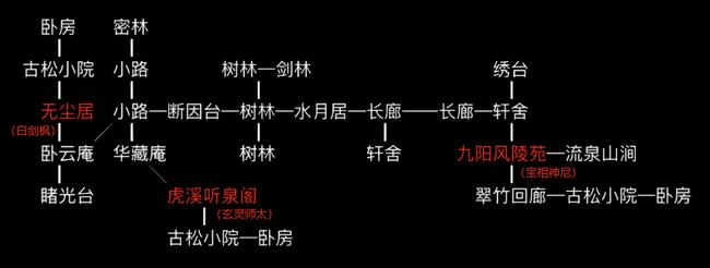 峨眉师门地图.png