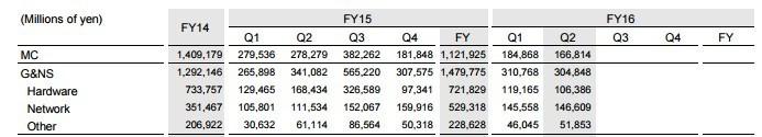 索尼2016财年第二季度财报