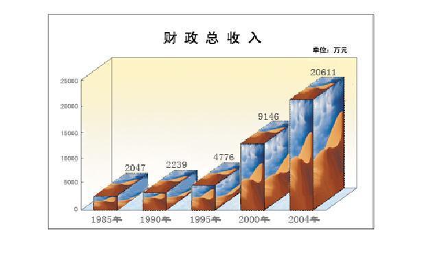 经济结构调整_360百科