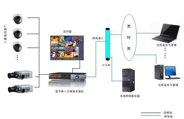大规模的网络视频监控系统业务尚处于起步探索阶段,网络化、数字化、智能化是视频监控的必然趋势。面对这个大趋势,视频监控在一些关键技术方面,存在着不少不足之处,主要表现在以下几个方面。 视频监控系统在视频媒体的分发方面普遍处理得比较简单,一般采用用户直接对网络摄像机进行访问,或通过视频服务器进行简单的媒体转发处理,而面对越来越庞大的用户群,这种媒体传送方式将会成为图像传输的瓶颈。是否具备高效的媒体分发机制将成为判断视频监控系统优劣的一项重要指标。 实际上,媒体分发是任何一个视频业务在发展到一定规模后必将面临的