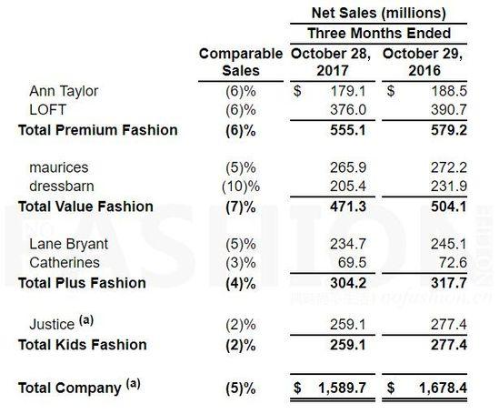 美国女装集团Ascena三季度同店销售下跌5%