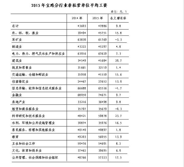 2017年宝鸡市社平试卷_宝鸡市社平工资2013高中会考工资年英语春季北京图片