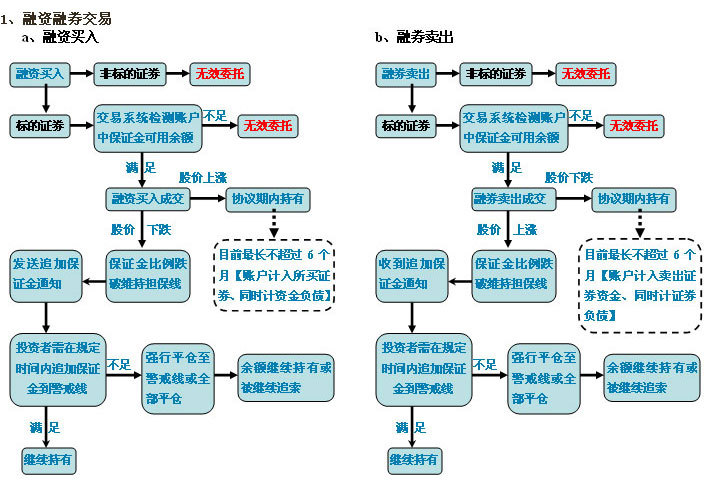流程图_360百科