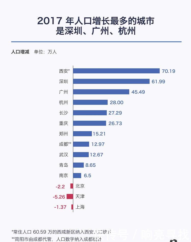 10 年间,中国有 80 座城市出现了连续三年或以