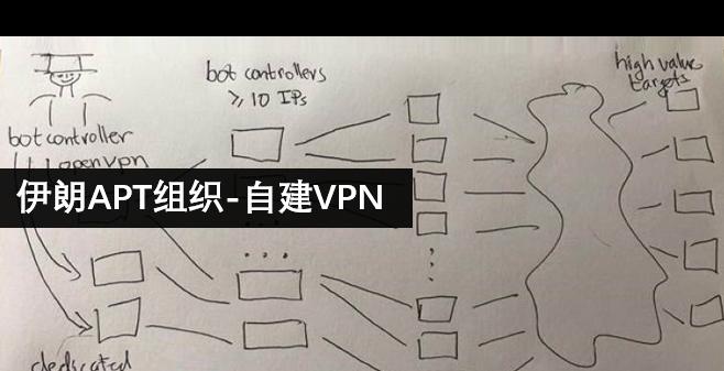 伊朗APT组织的失误之举:欲盖弥彰的自建VPN