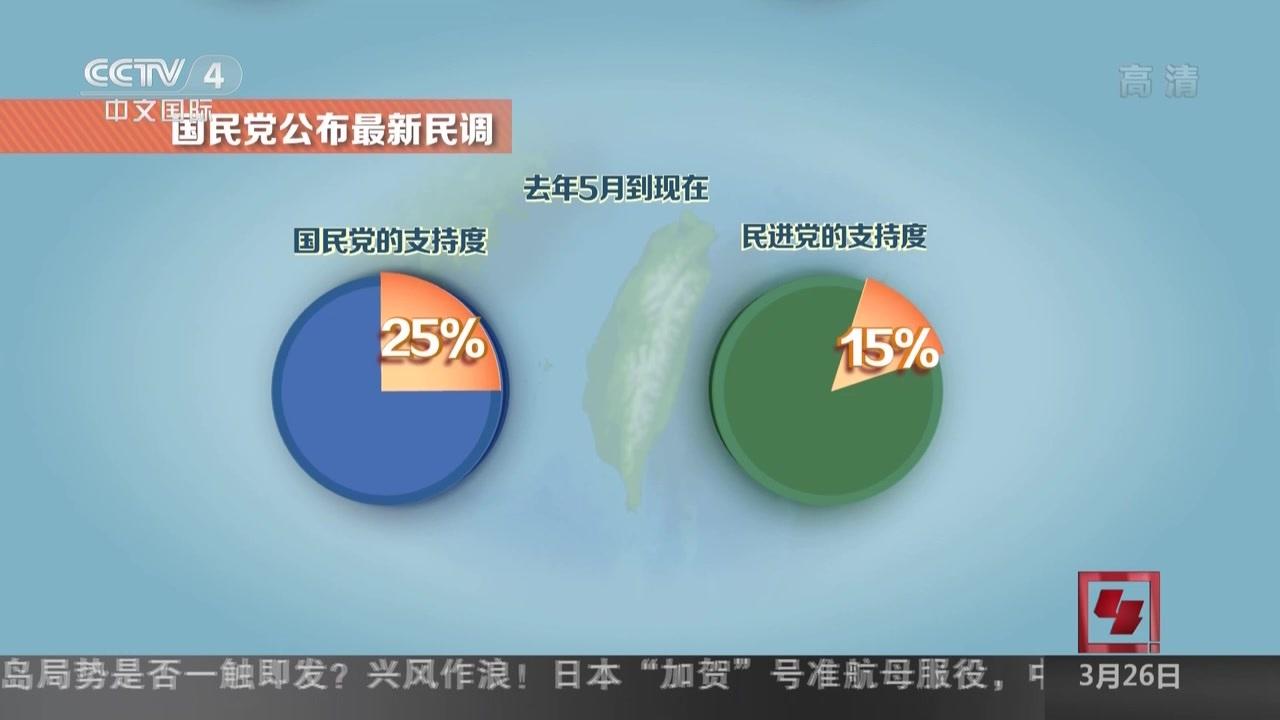 国民党最新民调:65.8%民众不满蔡英文施政