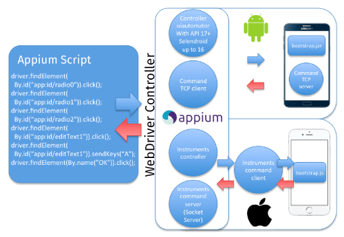 How Appium works on Android and iOS