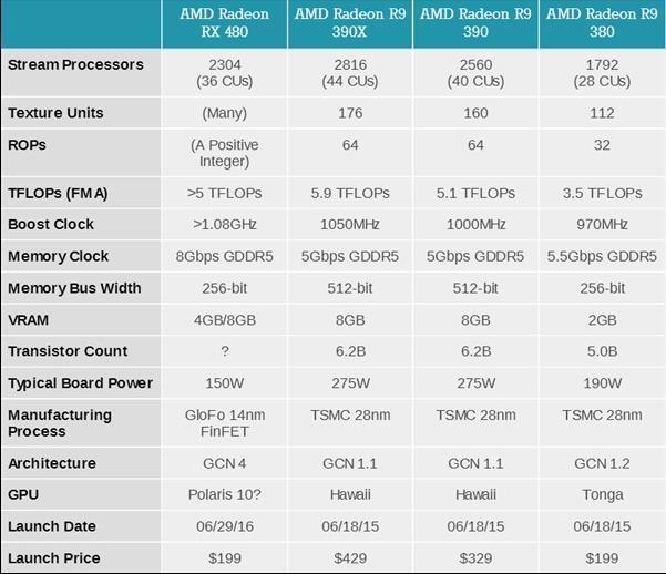 AMD RX480发布