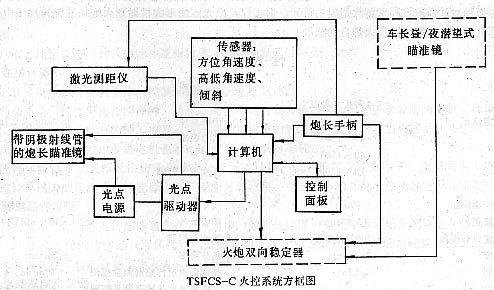中国tsfcs-c坦克火控系统示意图