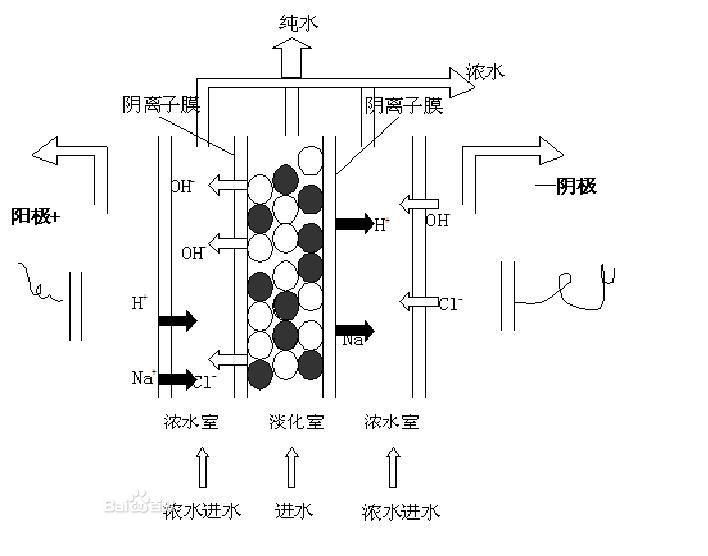 edi工作结构原理图