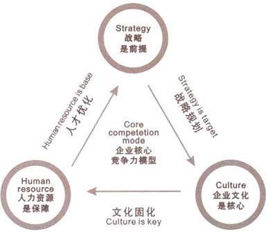组织变革的步骤