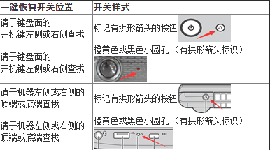 恢复笔记本的一键联想用在电脑的那个位置linux中mv详解图片