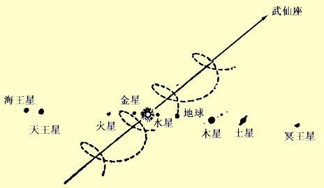 地球运动_360百科