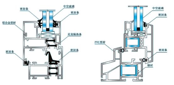 2.塑钢门窗密封条安装图