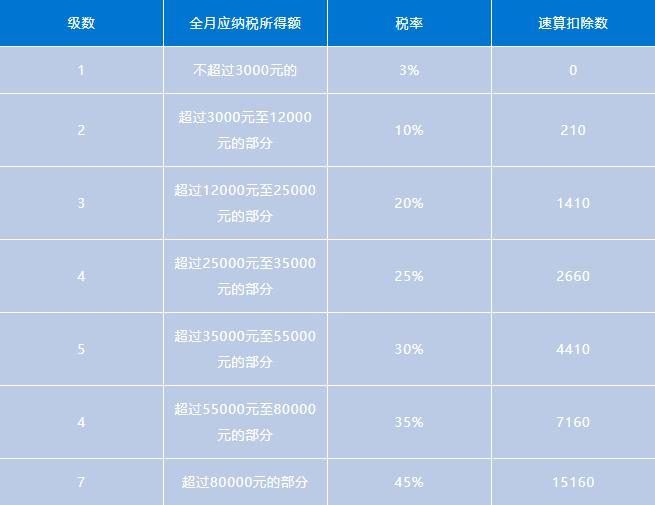 个税调整I在北京9月工资当月发和10月发,差距有多大?这省下的钱,就做理财吧~
