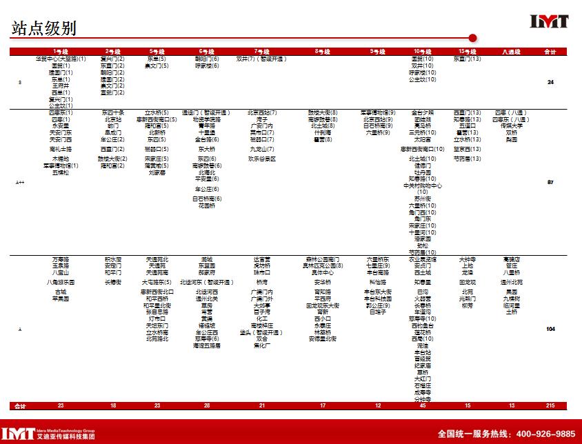 北京地铁广告站点等级图