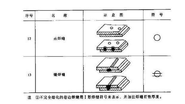 焊接符号一般由哪几部分组成?含义是什么?