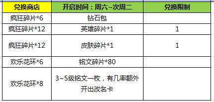 王者荣耀2月14日更新公告及情人节活动出炉 非卖皮肤登陆就送!