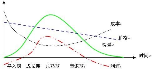 产品生命周期理论_360百科