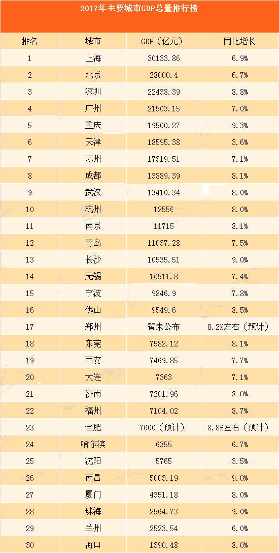 城市gdp排名_2019中国城市gdp排名