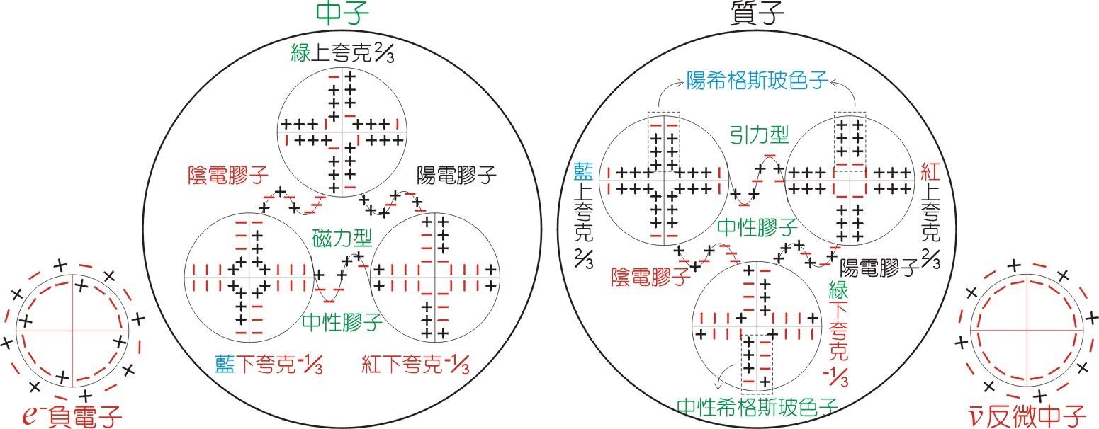 次原子粒子内部结构模型图