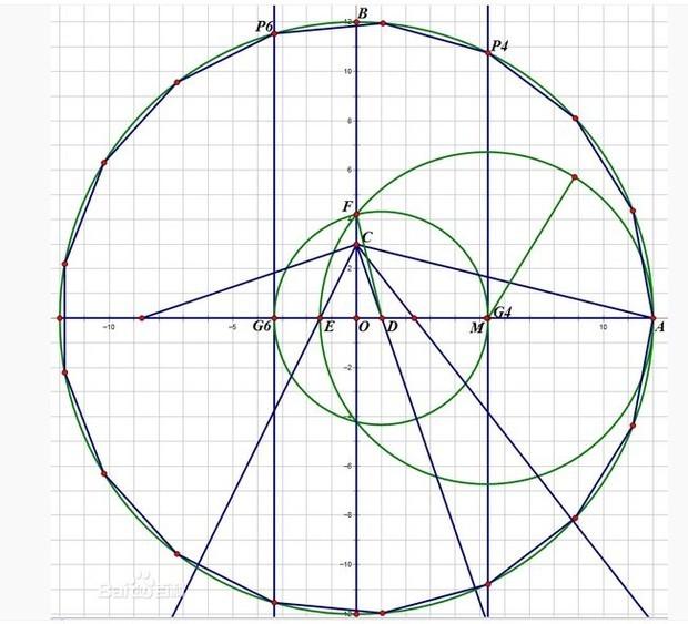 即可在此圆上截出正十七边形的