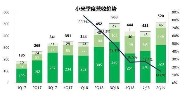 小米互联网业务突飞猛进,市值被严重低估的世界500强企业!