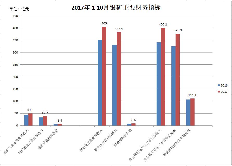 2017年1-11月国内白银累计产量20798.61吨,同比增长6.01%。由于中国白银主要是铜铅锌的副产品,因此白银的产量和铜铅锌的产量有较大的相关性。下图为2017年几种金属的产量统计。