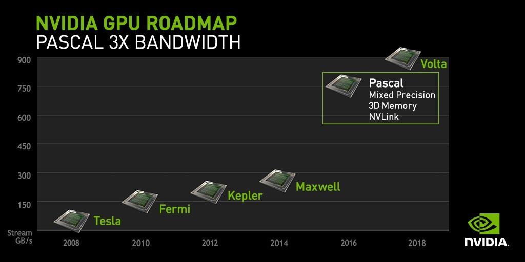 英伟达NVIDIA新架构曝光
