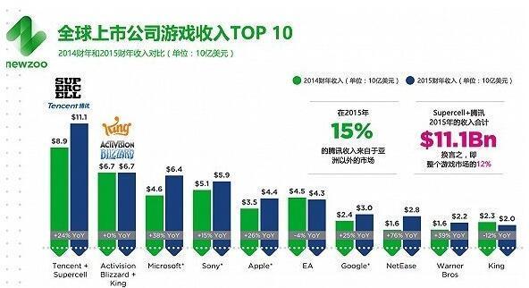 腾讯成为全球收入最高的游戏公司