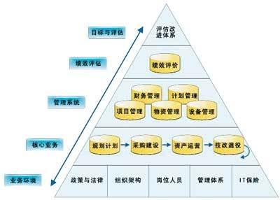 资产管理业务