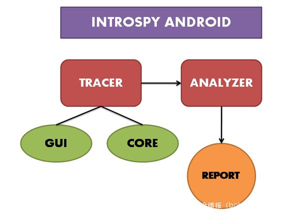 安卓-11-使用Introspy进行黑盒测试