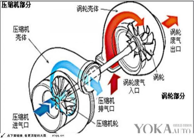 涡轮增压发动机的工作原理