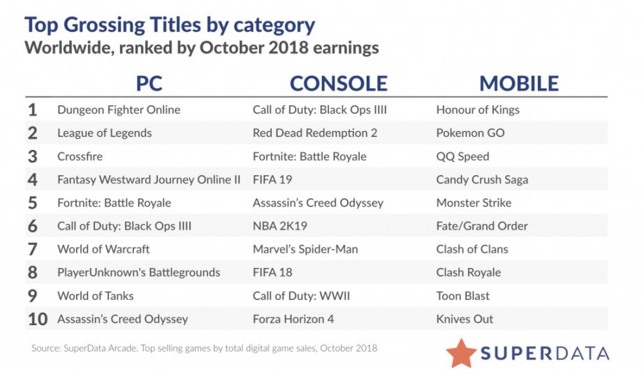 国外数据机构公布10月游戏收入排名 DNF居榜首