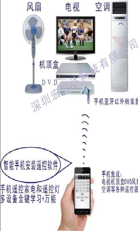 手机等智能设备安装手机遥控器软件