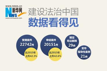 建设法治中国,数据看得见
