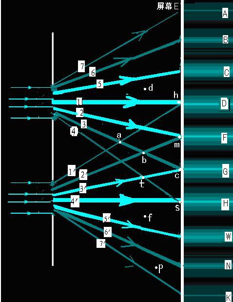 人体肠胃囹�a_高中物理光的衍射干涉,为什么此题选a.甲图的条纹间距