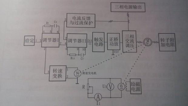 双闭环三相异步电机调压调速系统