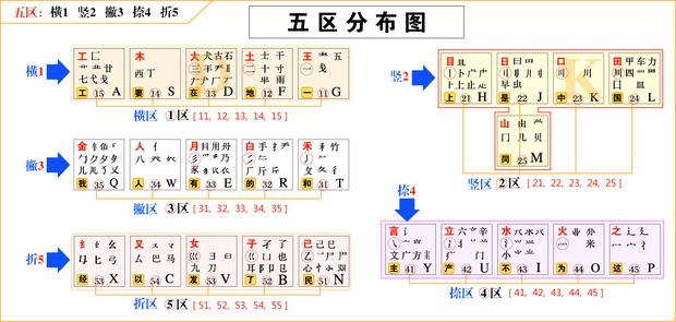 (1)以横、竖笔划开始的字根放在键盘英文字母区中间一排(按打字默认