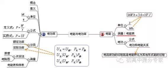 物理知识点思维导图