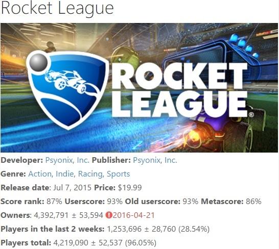 《火箭联盟》销量已达800万份