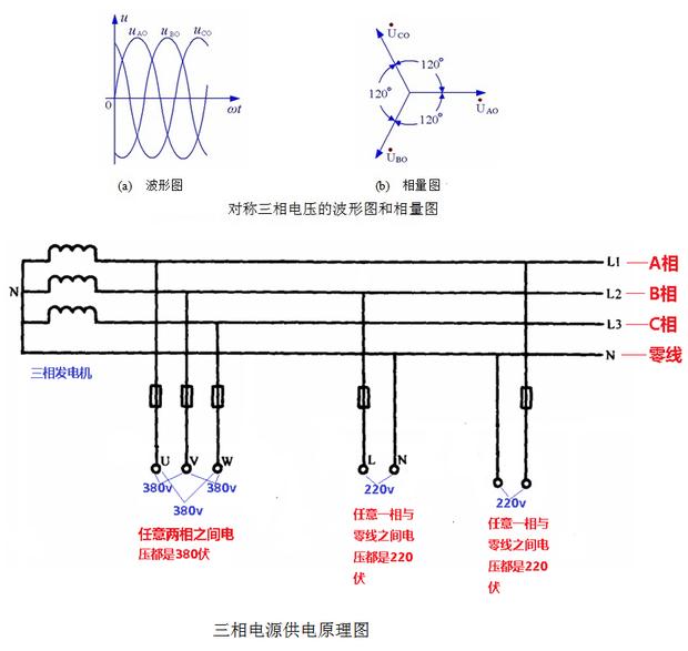 三相交流电的相间电压是380伏就是说