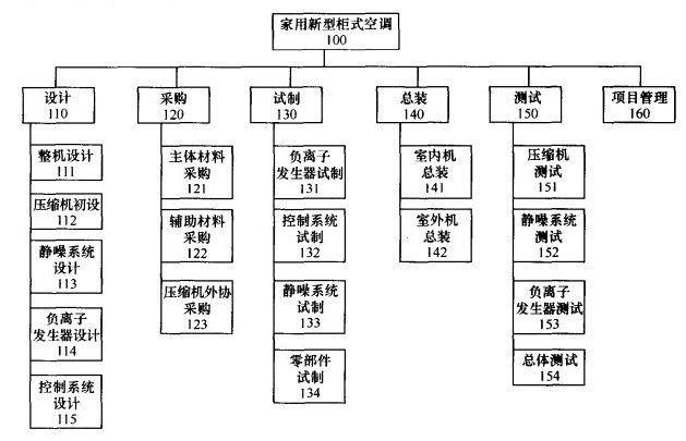 产品开发项目管理_360百科; 项目分解结构图;