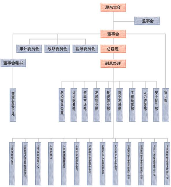 组织结构图; 北京北辰实业股份有限公司