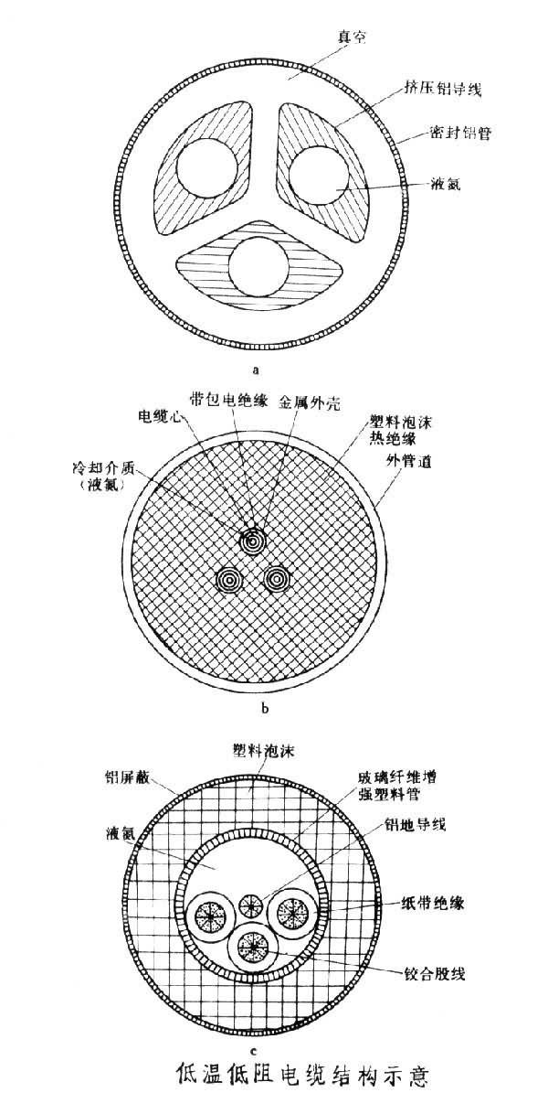 三相电缆断面结构图