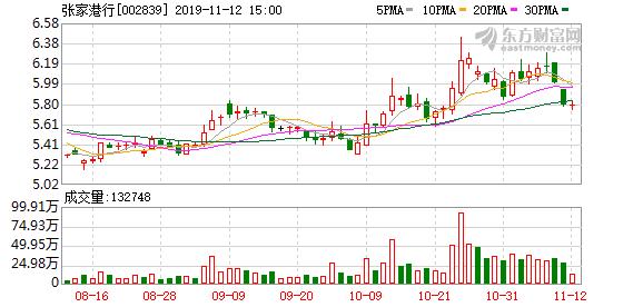 张家港行(002839)融资融券信息(11-11)