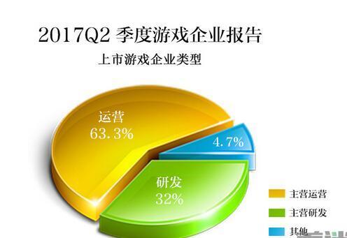 IP游戏核心技术革新即将开始 2017年Q2中国游企版图产业报告