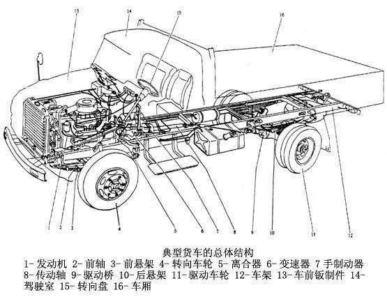 卡车设计手绘稿